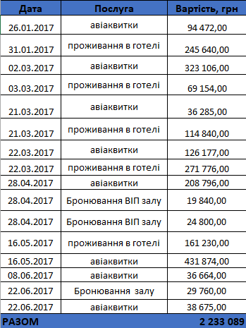 Серія розслідувань Любові Величко про те, як парламентські партії витрачають бюджетні кошти, завершується текстом про витрати Батьківщини. Щонайменше півмільйона гривень партія витратила на сумнівні цілі, стверджує авторка.