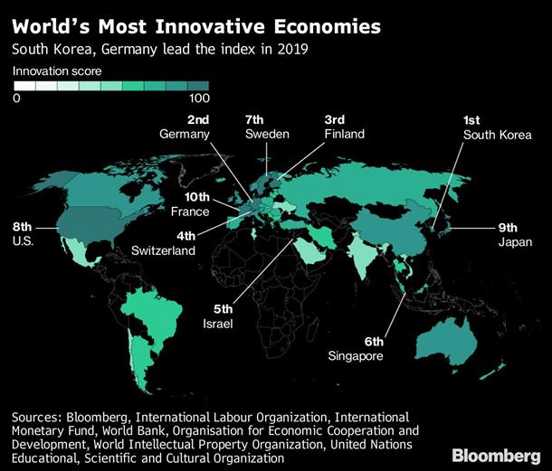 За год Украина опустилась на семь позиций, покинув топ-50 самых инновационных стран в мире.