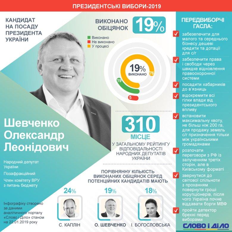 Олександр Шевченко балотується в президенти, а близько 76 відсотків його депутатських обіцянок усе ще в процесі виконання.