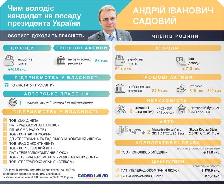 В Андрія Садового немає у власності нерухомості та автомобілів. Зате в його дружини мільйонні доходи, будинок та дві машини.