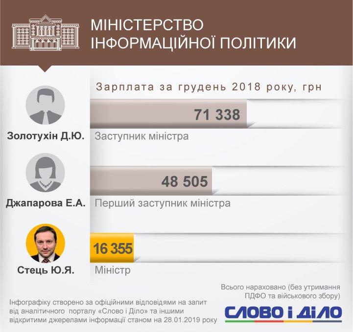 Найбільш високооплачуваним чиновником уряду став заступник міністра фінансів Юрій Джигир, який заробив 244 тисячі гривень.