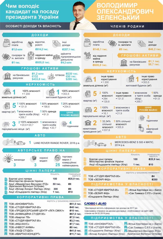 Володимир Зеленський задекларував за 2017 рік житловий будинок, один автомобіль, п'ять квартир, кілька компаній та авторські права.
