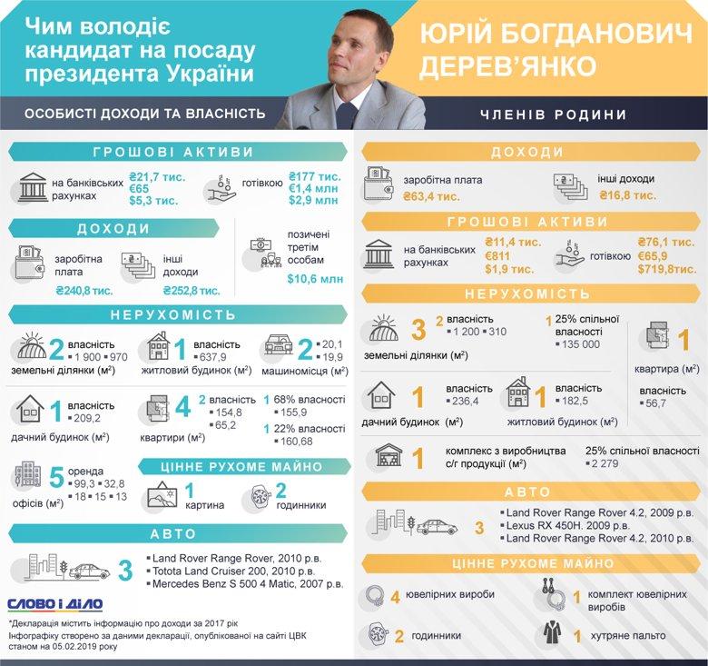 У Юрія Дерев'янка станом на 2017 рік були квартири в Києві і в Криму, мільйони готівкою та понад 10 мільйонів доларів він позичив.