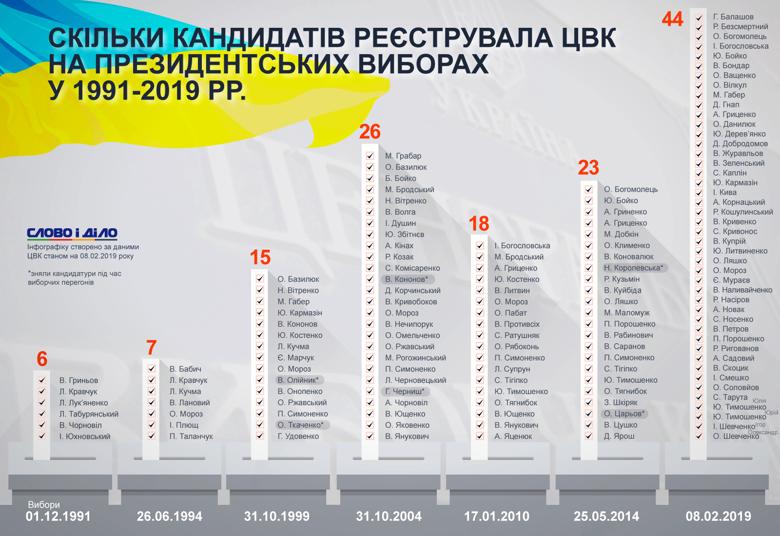 Официальными претендентами на пост президента Украины стали 44 человека. На самых первых выборах баллотировались всего шесть.