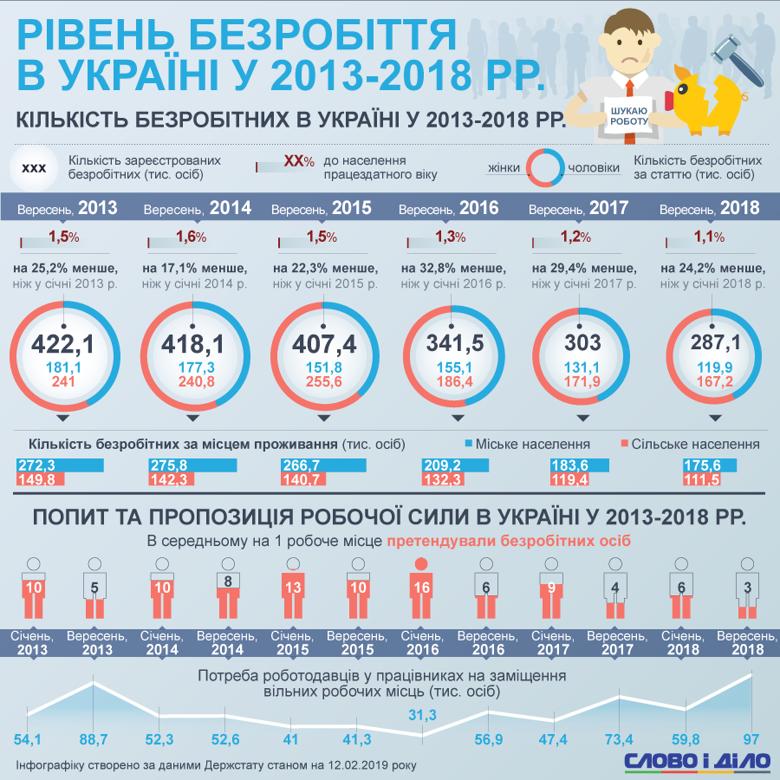 Рівень безробіття в Україні знизився за останні роки. Як і раніше, найбільше безробітних жінок, також нестача робочих місць у місті вища, ніж у сільській місцевості.