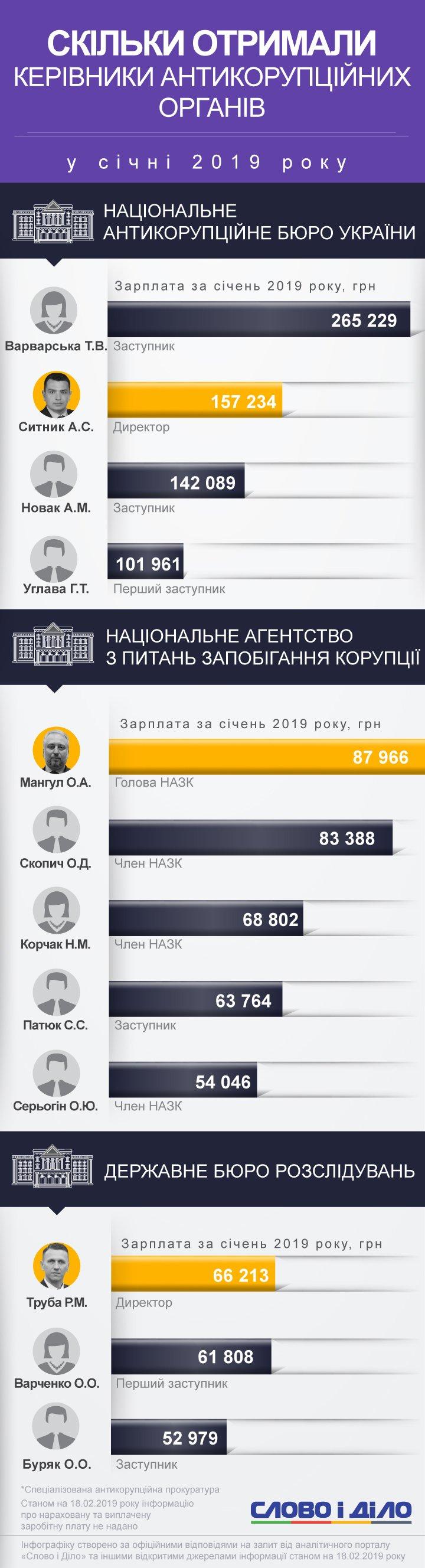 Найбільш високооплачуваним антикорупціонером грудня стала заступник глави НАБУ Тетяна Варварська.
