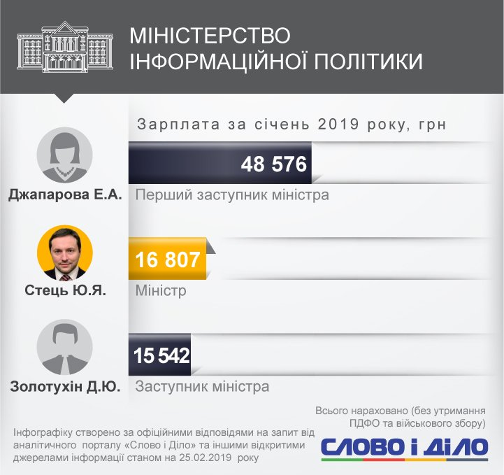 Степан Полторак став найбільш високооплачуваним міністром у січні. Голова Міноборони заробив більш ніж 81 тисячу гривень.
