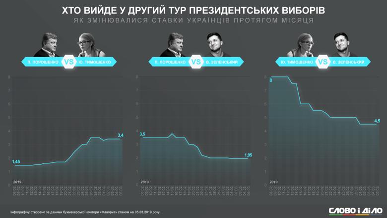 Ставки на того, кто победит в президентской гонке, в Украине делают уже давно. Мы посмотрели, как менялись коэффициенты Зеленского, Порошенко и Тимошенко в течение месяца.