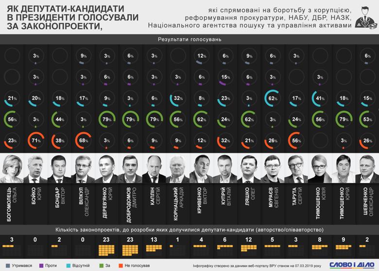 Законопроекти, спрямовані на боротьбу з корупцією, не підтримав ніхто з депутатів-кандидатів у президенти.