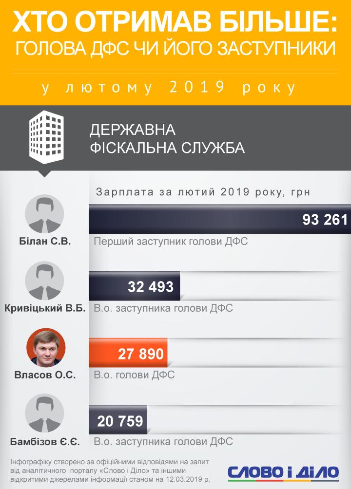 Більше за всіх заробив заступник голови Фіскальної служби Сергій Білан – 93 тисячі гривень.