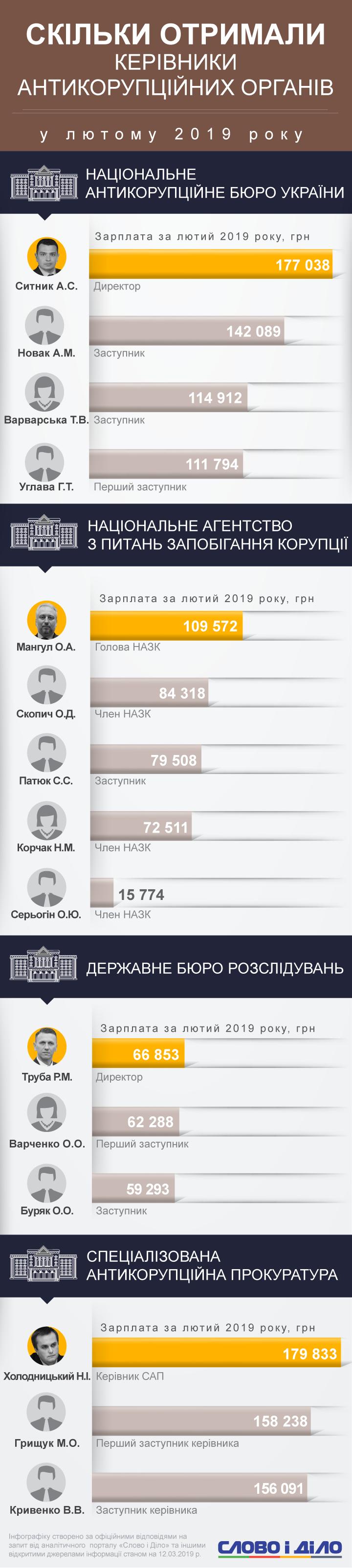 Назар Холодницький став найбільш високооплачуваним антикорупціонером лютого, він заробив майже 180 тисяч гривень.