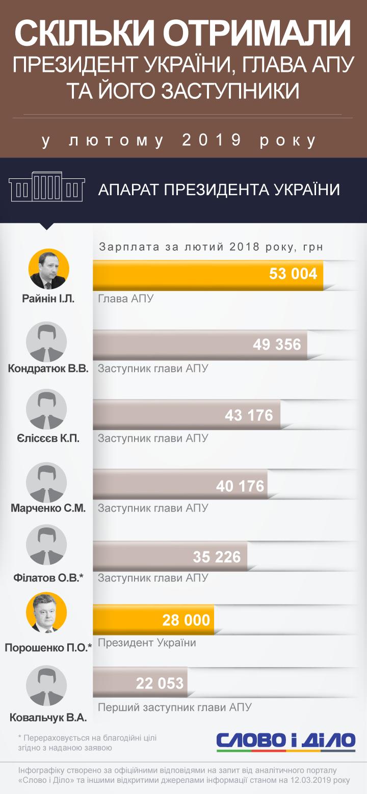 Зарплата президента Петра Порошенко составляет 28 тысяч гривен. Больше всех получил глава АПУ Игорь Райнин.
