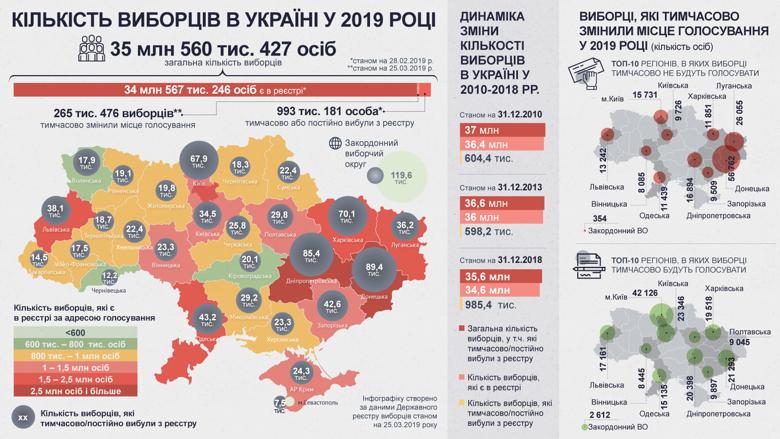 Під час виборів президента 31 березня голосувати можуть понад 35 мільйонів українців. Хоча серед них майже мільйон громадян, скоріш за все, не скористаються своїм правом голосу.