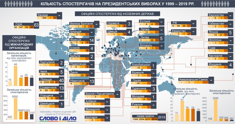 Якщо на вибори-2004 в Україну приїжджали зі всього світу, навіть з Американського Самоа, то цього року навряд чи будуть спостерігачі від ПАРЄ, Європарламенту та Парламентської асамблеї НАТО.