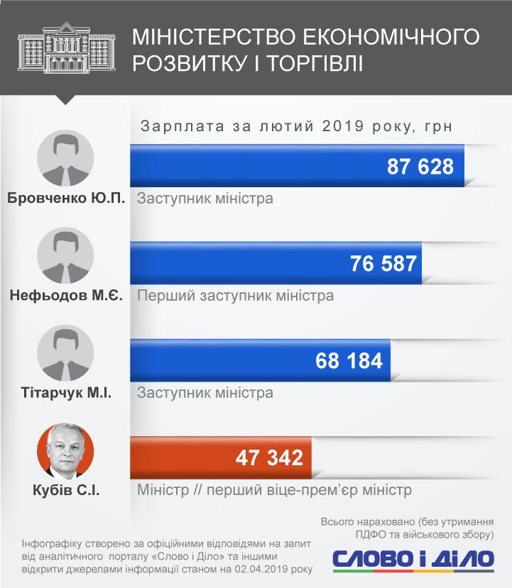 З міністрів найбільше за всіх у лютому заробив Степан Полторак, а із заступників – Ольга Крентовська (Мінсоцполітики).