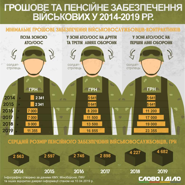 За п'ять років війни зарплата солдата-стрільця на передовій зросла більш ніж учетверо. Про пенсії військовослужбовців, на жаль, цього сказати не можна.