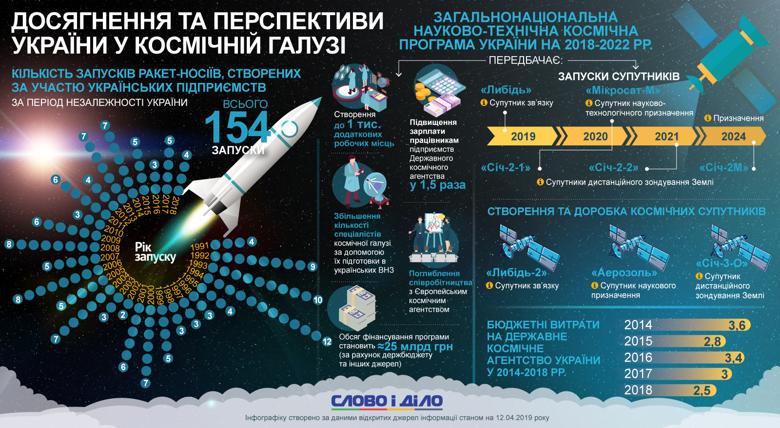 Навіть Ілон Маск визнав видатний внесок України в ракетобудування. Чому б і нам у День космонавтики не згадати про досягнення нашої космічної галузі.