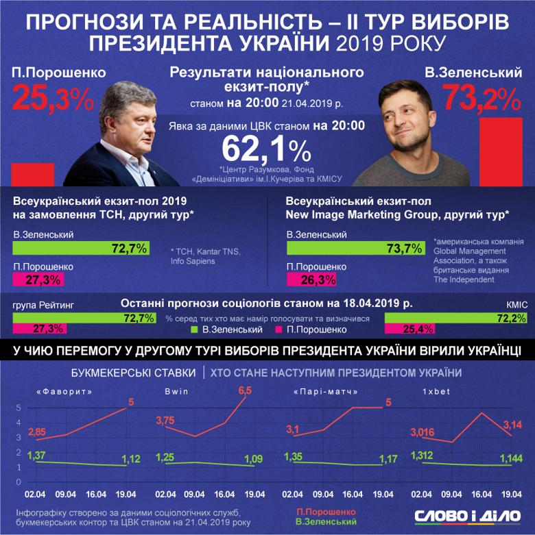 21 квітня в Україні відбувся другий тур президентських виборів. Явка за даними ЦВК станом на 20:00 склала 62,1 відсотка.