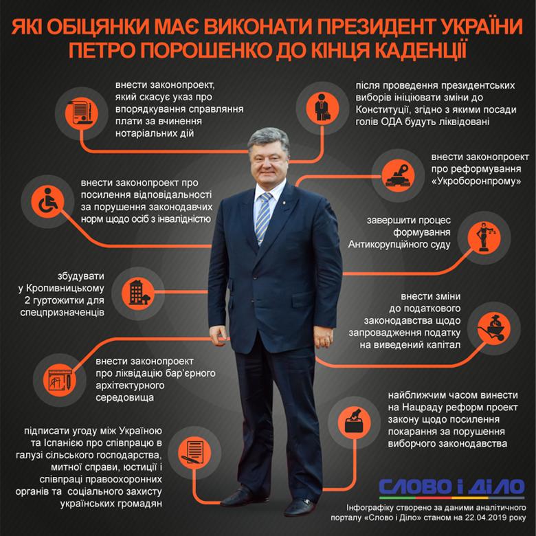 Президент Петро Порошенко має до кінця каденції виконати 13 обіцянок. Термін його повноважень спливає не пізніше ніж на початку червня.