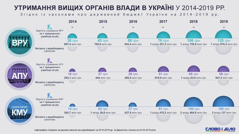 В этом году работающий украинец потратит 58 грн на содержание Администрацию президента, 120 грн – на Раду, 192 грн – на Кабинет министров.