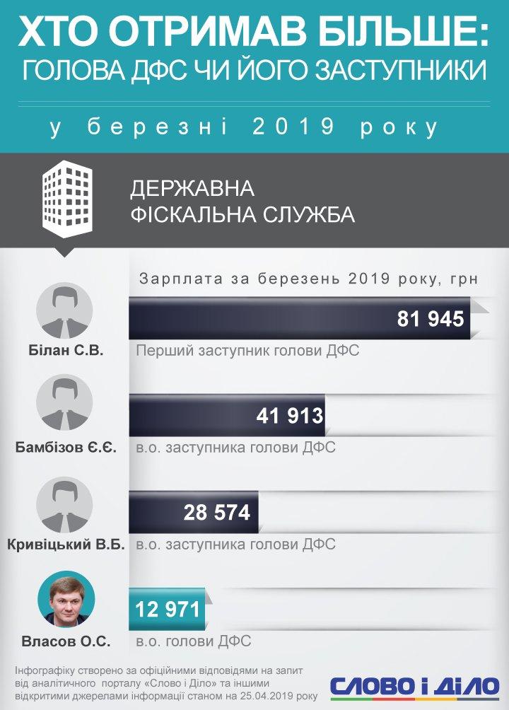 Більше за всіх заробив заступник голови Фіскальної служби Сергій Білан – 82 тисячі гривень.