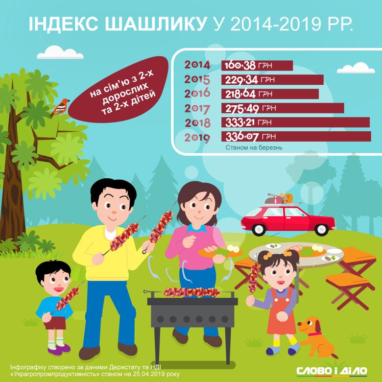 Якщо в 2014 році скромний пікнік обходився в 160 гривень, то через п'ять років той же набір продуктів вже коштував 336 гривень.