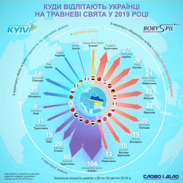 Чартеры в Египет и Турцию на майские праздники находятся в топе расписания двух столичных международных аэропортов.