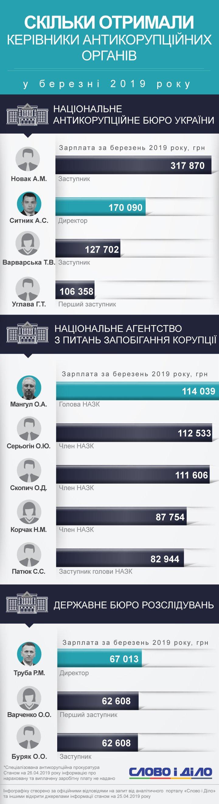 Найбільш високооплачуваним антикорупціонером став заступник директора НАБУ Анатолій Новак.