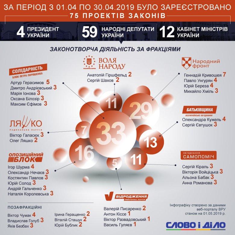 В Верховную раду в апреле внесли 75 законопроектов. Президент разработал 4, правительство – 12, нардепы – 59.