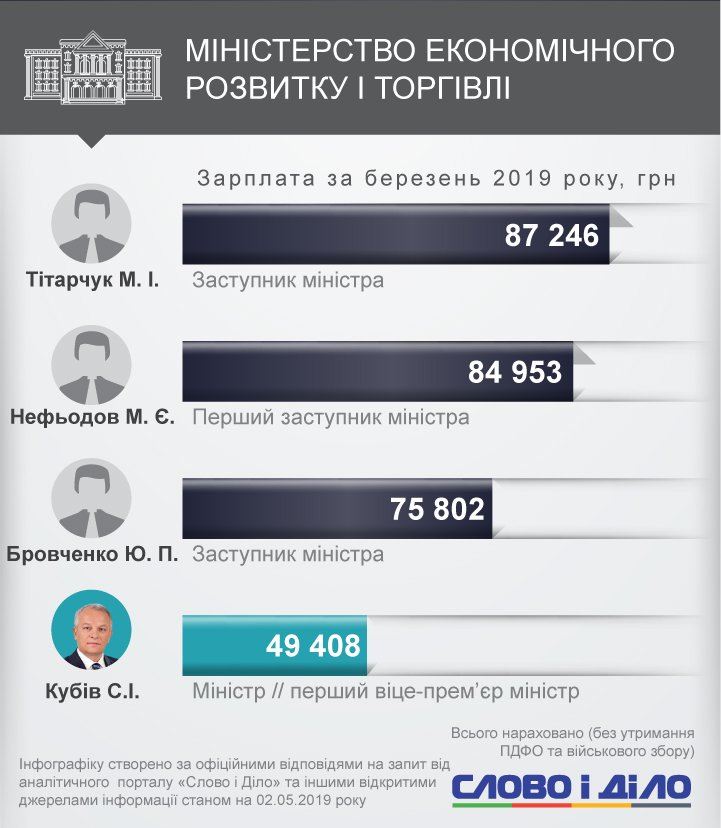 Найбільш високооплачуваним членом уряду став заступник голови Мінрегіону Негода, він отримав більш ніж 146 тисяч гривень.