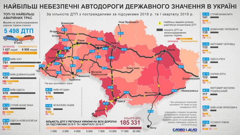 В Украине за прошлый год и первый квартал 2019-го произошло 185,3 тысячи ДТП, из них почти 5,5 тысяч – на дорогах государственного значения.