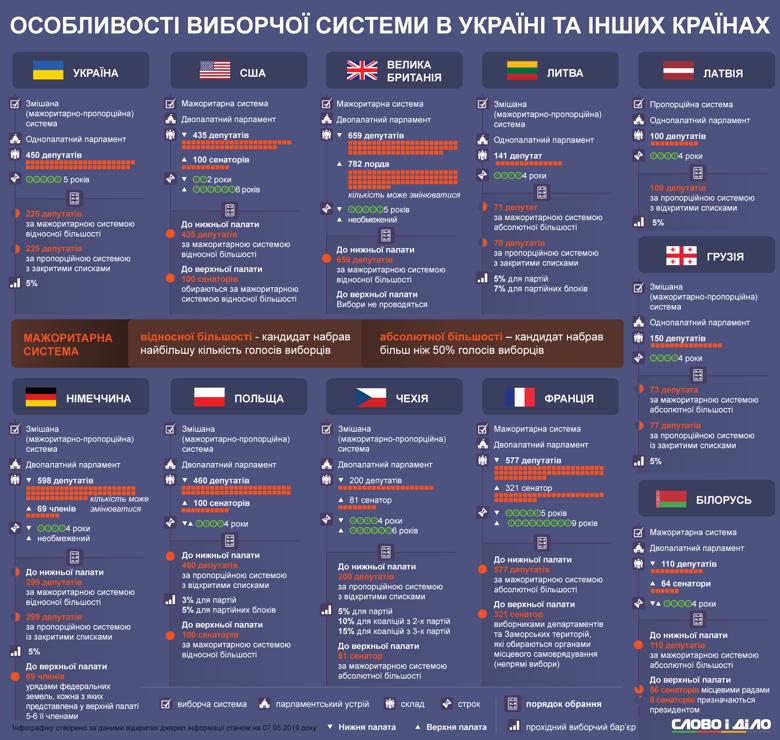 В Україні весь час хочуть скоротити кількість депутатів, але 450 це ще не дуже багато. Дивимося, що в інших країнах.