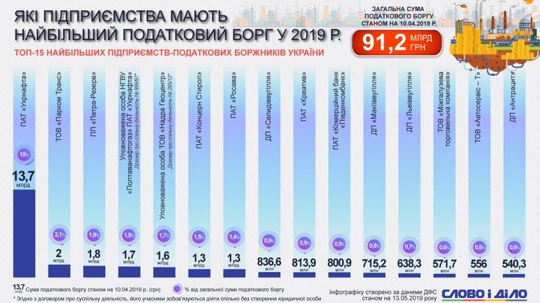Найбільші податкові борги в Україні має ПАТ Укрнафта, яка накопичила 15 відсотків від загального боргу всіх підприємств.
