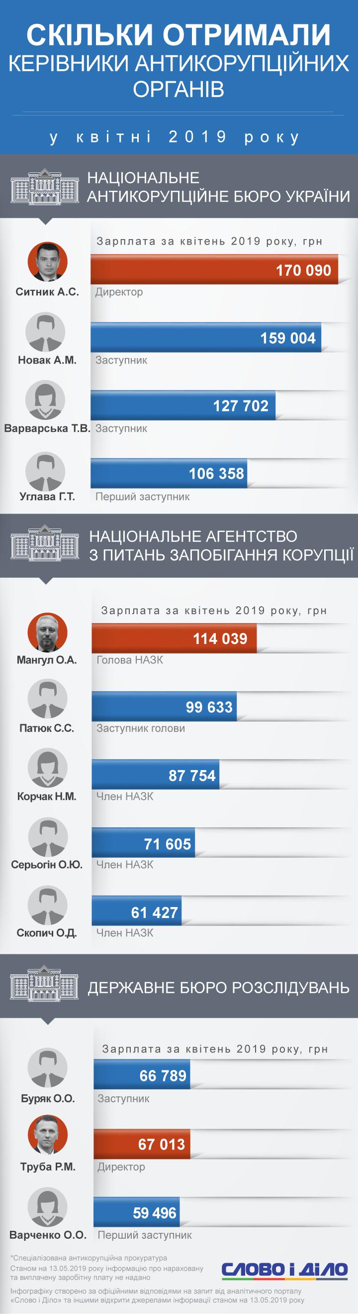 Найбільш високооплачуваним антикорупціонером квітня став директор Національного антикорупційного бюро України Артем Ситник.