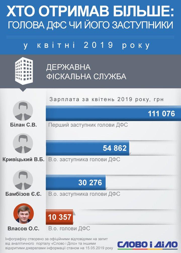 Менше за всіх заробив в. о. голови Державної фіскальної служби Олександр Власов – 10,4 тисячі гривень.