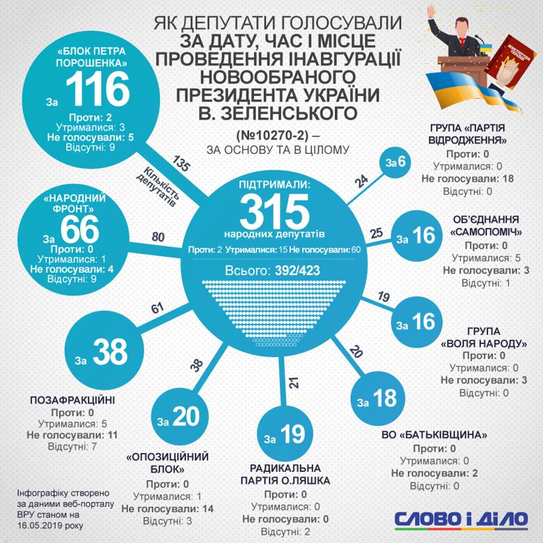 Інавгурація обраного президента Володимира Зеленського відбудеться 20 травня. Рішення підтримали 315 народних депутатів.