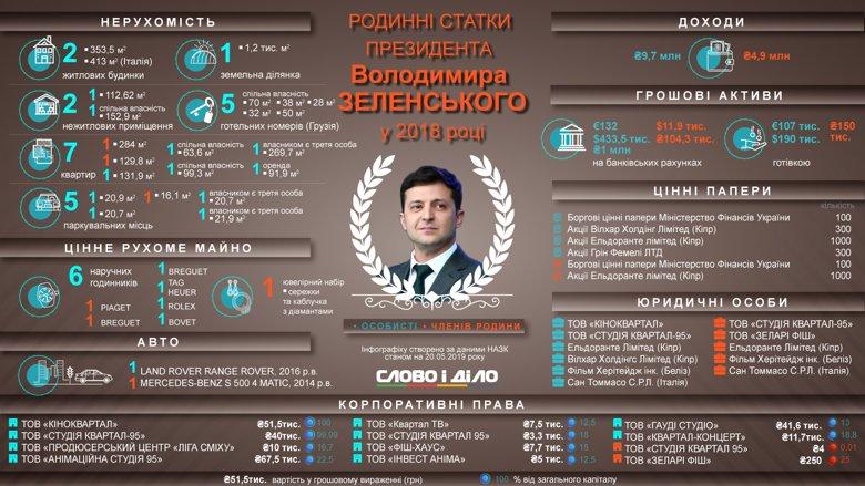 Доход Владимира Зеленского в 2018 году составил почти 10 млн гривен, у него были дома в Италии и в Украине, несколько квартир и земельный участок.