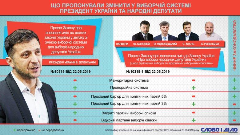 На відміну від президента Зеленського, група депутатів пропонує запровадити виборчу систему за відкритими списками.