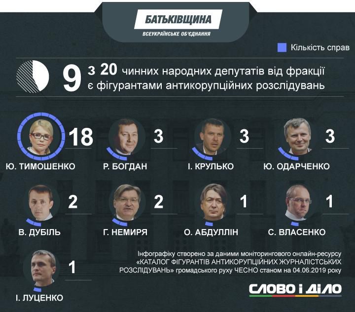 214 чинних народних депутатів (з 423) стали фігурантами журналістських розслідувань щодо корупції.