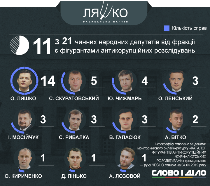 214 действующих народных депутатов (из 423) стали фигурантами журналистских расследований по коррупции.
