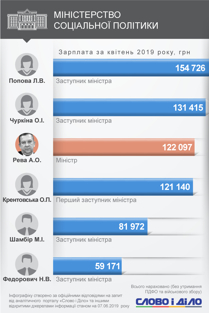 Перша п'ятірка найбільш високооплачуваних міністрів виглядає так – Андрій Рева, Павло Клімкін, Володимир Омелян, Степан Полторак і Павло Розенко.