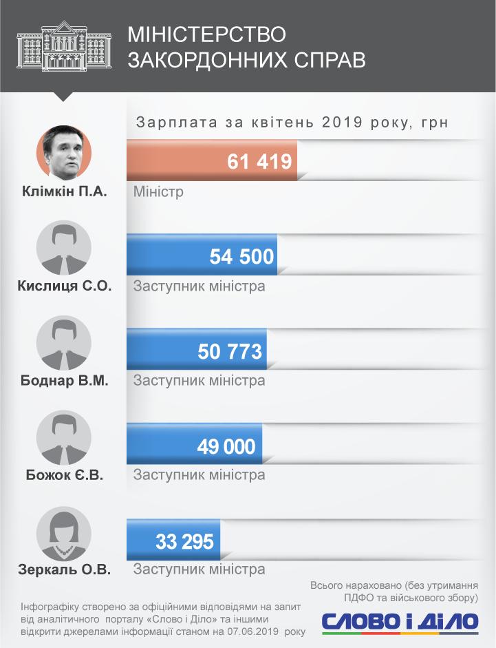 Первая пятерка самых высокооплачиваемых министров выглядит так – Андрей Рева, Павел Климкин, Владимир Омелян, Степан Полторак и Павел Розенко.