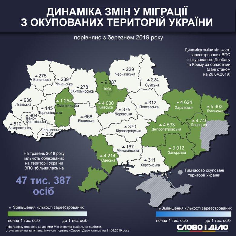 Количество зарегистрированных переселенцев из оккупированных территорий увеличилось на 47 тысяч человек. Большинство из них переехали в восточные области и Киев.