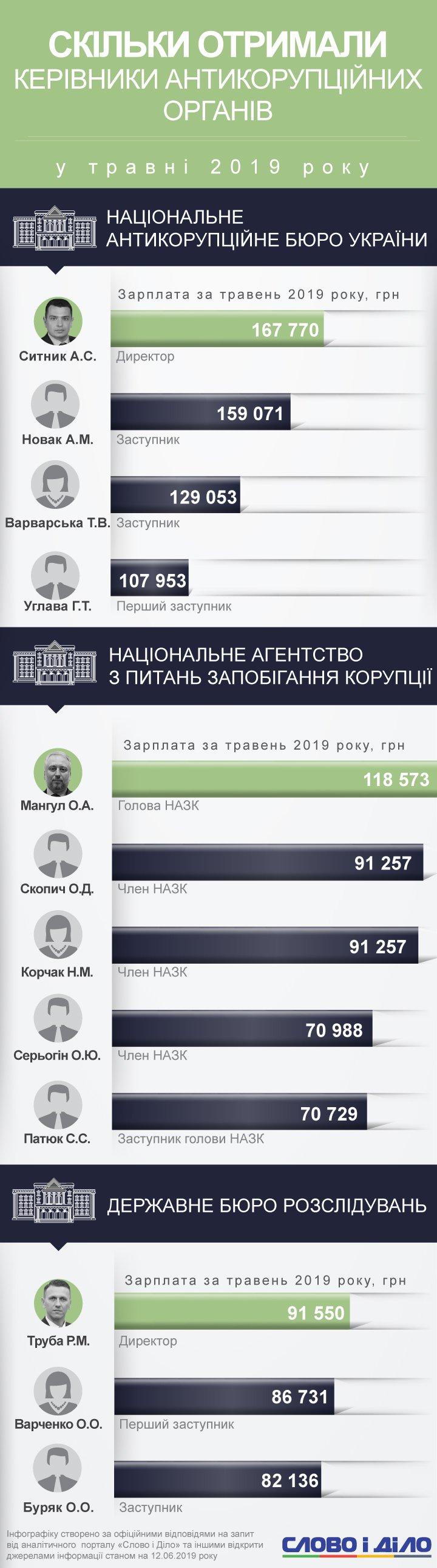 Найбільш високооплачуваним антикорупціонером у травні був директор НАБУ Артем Ситник – 167,7 тисячі гривень.