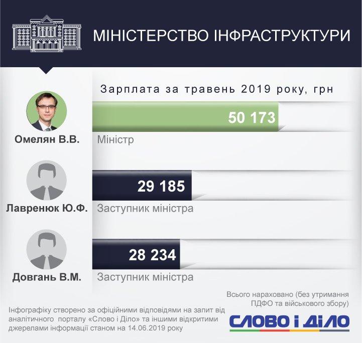 Голова Мінспорту Ігор Жданов став найбільш високооплачуваним міністром у травні. Його не обійшов навіть ніхто із заступників.