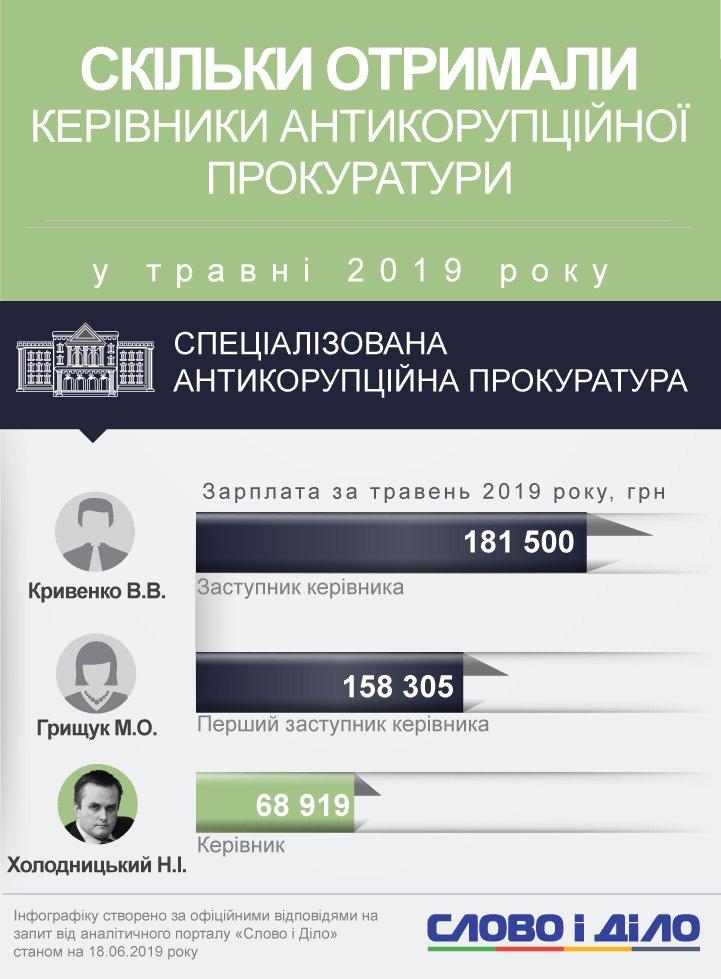 Голова Спеціалізованої антикорупційної прокуратури Холодницький заробив у травні майже 70 тисяч гривень.
