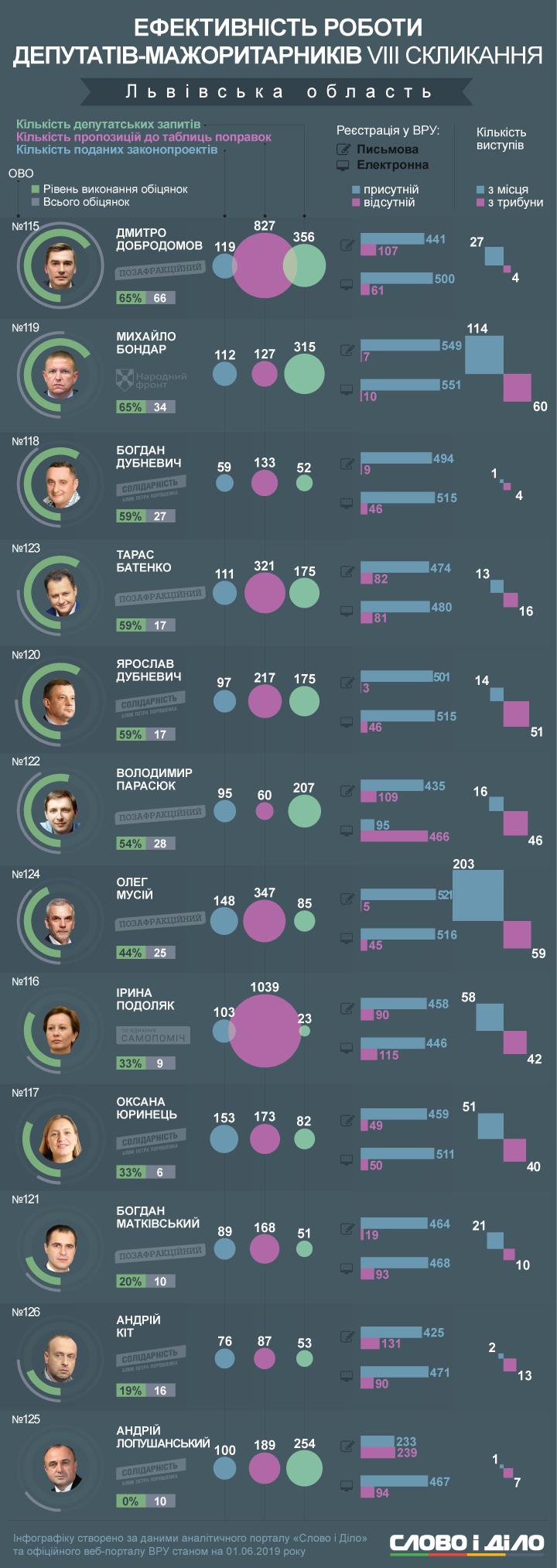 Половина мажоритарників Львівської області не виконали й 50 відсотків обіцянок. Нардеп Лопушанський не зміг реалізувати жодного зобов'язання перед виборцями.