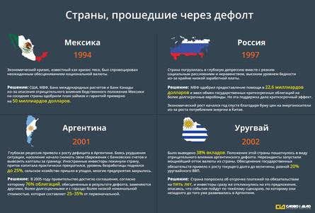 Система народного контролю «Слово і Діло» вирішила проаналізувати чи дійсно дефолт для України може стати вироком або ж початком чогось нового?