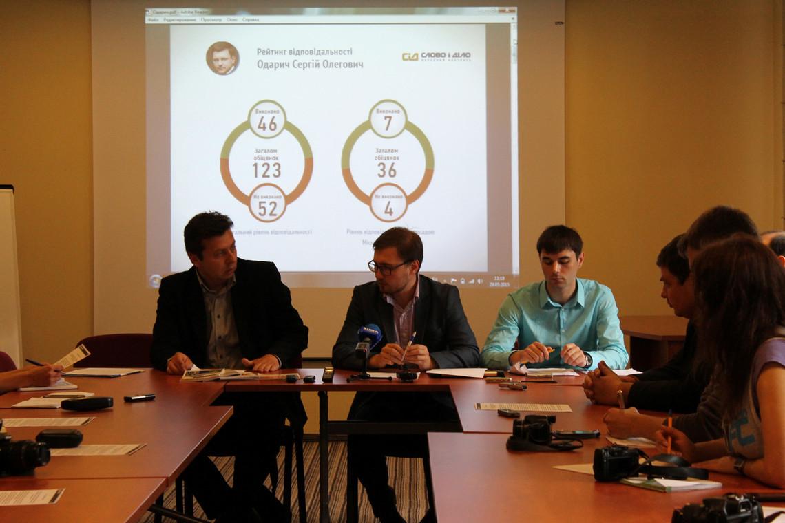 Рейтинг відповідальності мера Черкас Сергія Одарича за результатами першого року його роботи склав 20%, а безвідповідальності – 11%.