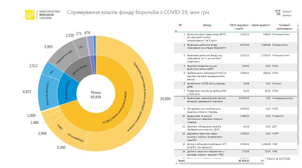 В Фонде по борьбе с COVID-19 с 64,7 млрд гривен осталось только 3,2 млрд, пишет StateWatch. Между тем в Минфине отчитались,  что распределили уже все деньги.
